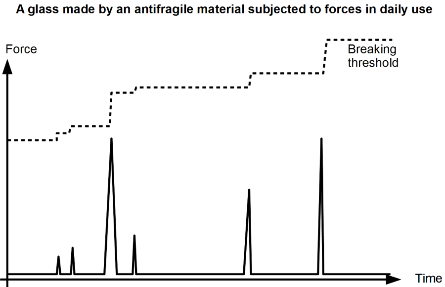 A drinking glass made out of a special antifragile material gains strength when used